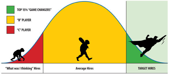 The Bell Curve (2/2)